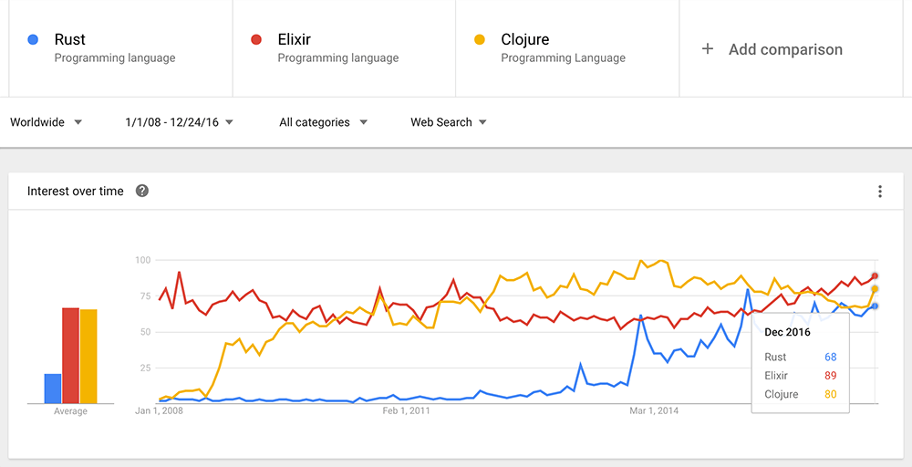 Comparison trend Elixir, Rust and Clojure